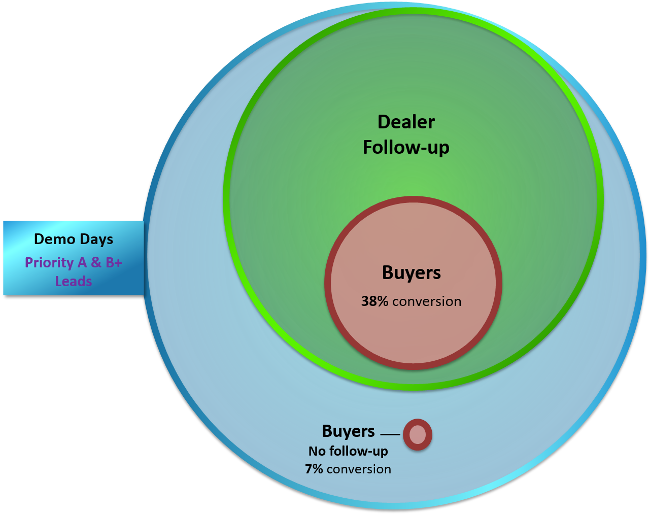 SalesConversion-2